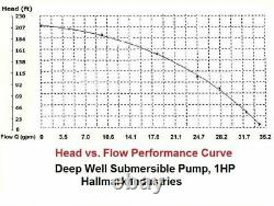 213FT Deep Well Submersible Pump 1HP 4 Stainless Steel 100ft Electrical Cord