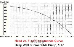 Submersible Deep Well water Pump 1 HP 220V With Control Box